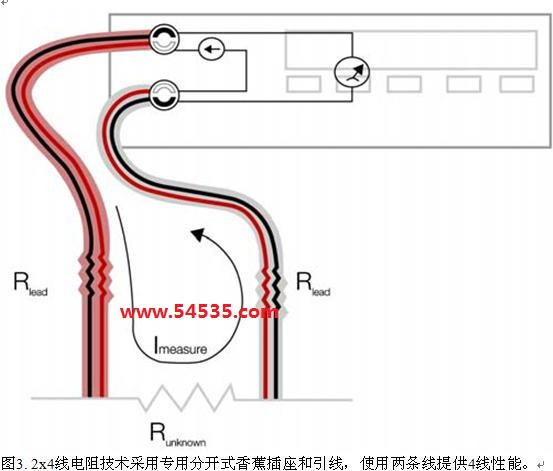 介绍2x4线电阻测量 泰克DMM系列上已获专利的分离端子插座保持了使用两条线测量电阻的方便性,同时提供了4线测量方法的测量性能。插座完全兼容标准4 mm香蕉插头。但在内部,每个插座分成两个触点:一个源触点,一个测量触点。专门设计的测试引线每条线有两条导线,也是一条源导线,一条测量导线。引线与插座内部的触点对准,在整个长度的引线上传送分开的源信号和测量信号。 在引线的远端,保持源信号与测量信号分开的夹子和探头可以直到被测元器件提供4线性能。泰克提供了一系列夹具和探头,可以直到连接点提供4条线,包括: 测试