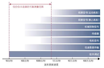 图2 低价位示波器适于多种应用