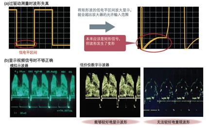 图5 波形的显示能力有差别