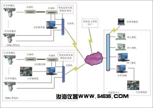 浚海仪器打造智能电网监控系统